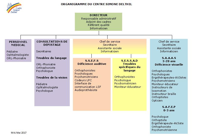 Organigramme du Centre Simone Delthil